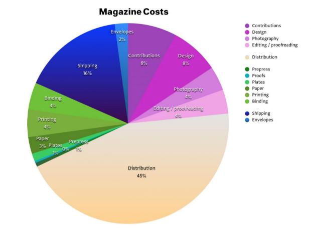 print_cost
