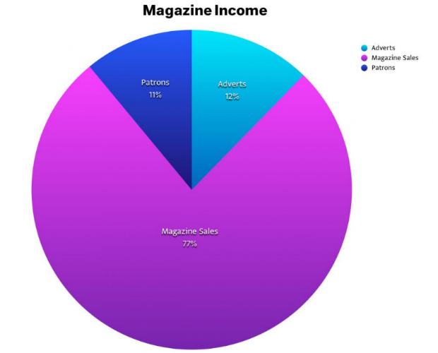 print_income