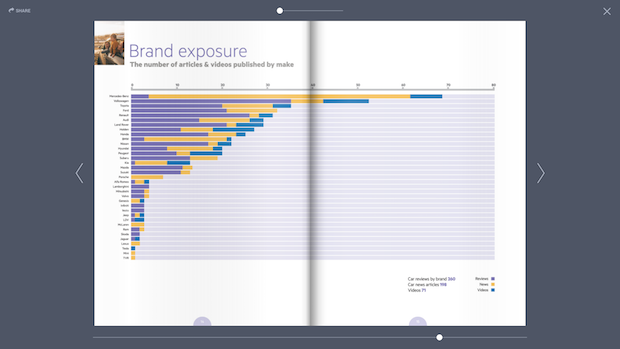 Annual report - chart