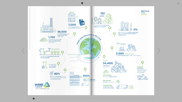 Annual environmental report