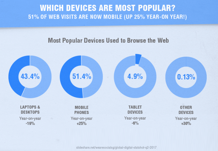 device popularity to browse the web