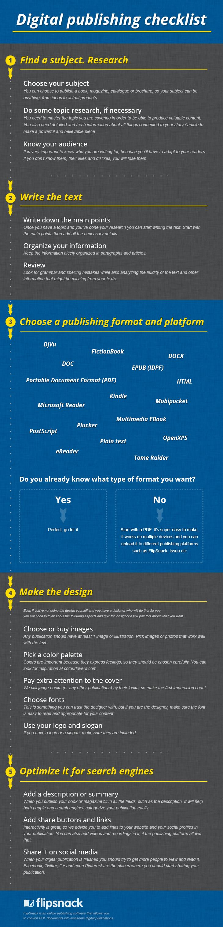 Digital publishing infographic