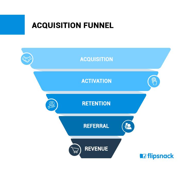 acquisition funnel