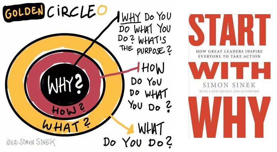 10 brand storytelling examples - simon sinek