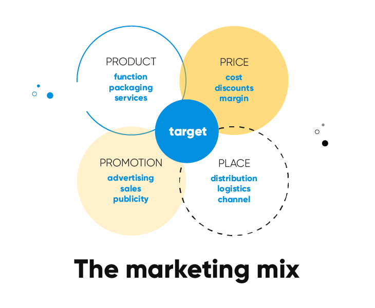 Retail marketing mix- the 4 P