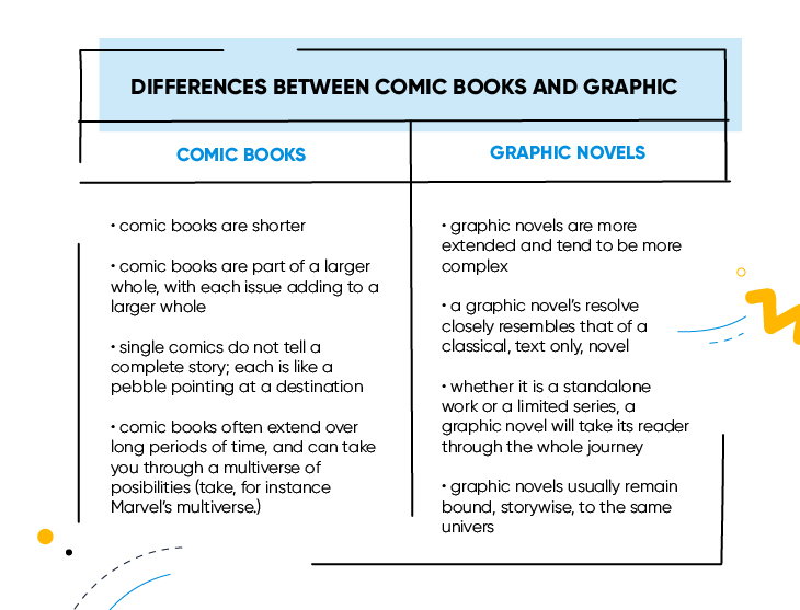 comics and graphic differences
