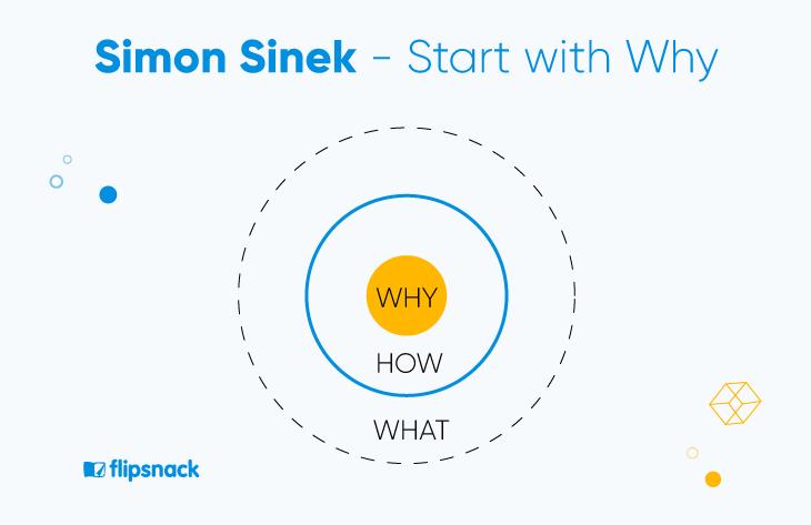 simon sinek circle