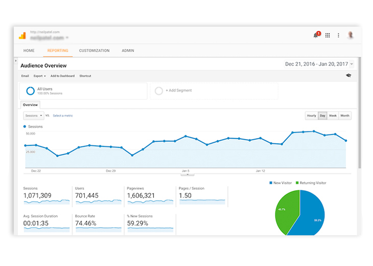 image of a Google Analytics statistic