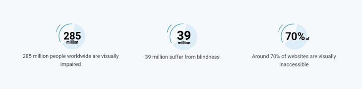 285 million people in the world are visually impaired