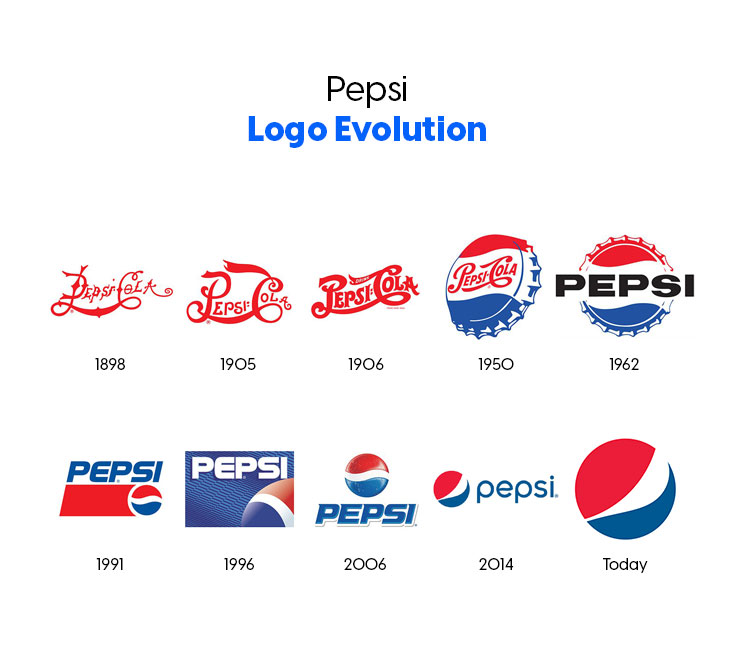 the logo history of the pepsi brand