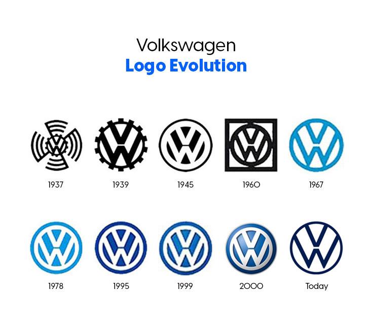 the logo history of volkswagen brand