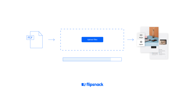 converting a PDF to an easy to share marketing ebook in Flipsnack