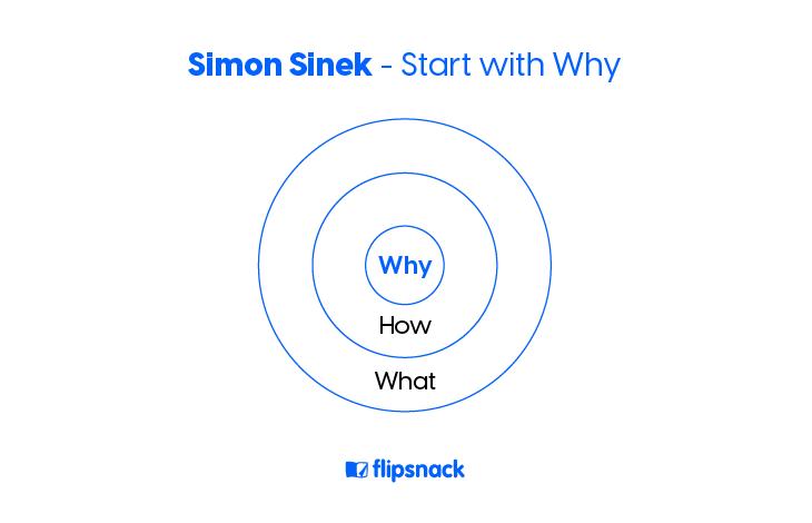 Simon Sinek's start with why circle