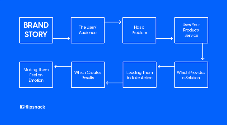 A flowchart by Flipsnack explaining how a brand story is thought about and made from beginning to end.