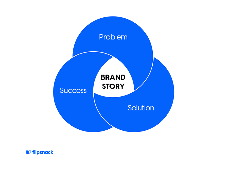 Diagram that shows the three main ingredients of a brand story - A problem, a solution, and success.
