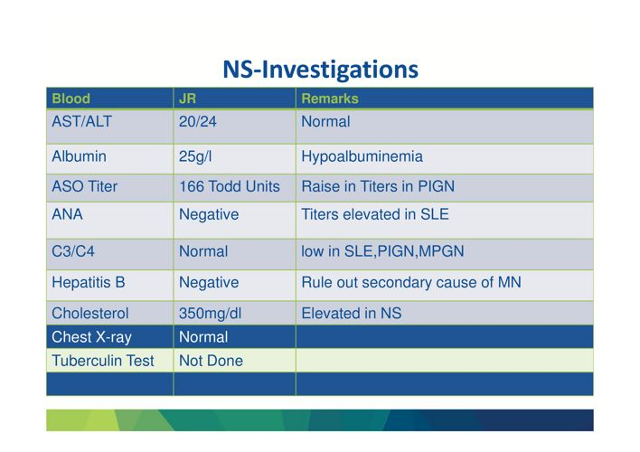 Steroid Sensitive Nephrotic Syndrome - Diagnosis and Management