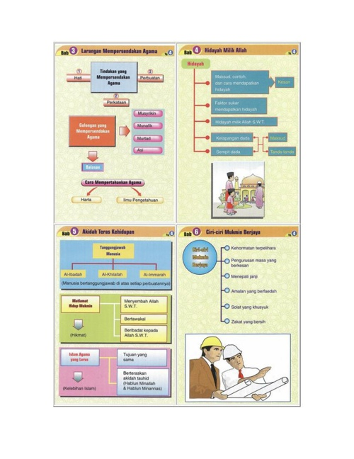Pendidikan Agama Islam Tingkatan 4