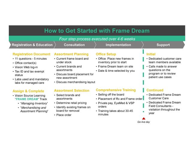 Frame-Dream-Getting-Started-v2 by Vision Source - Flipsnack