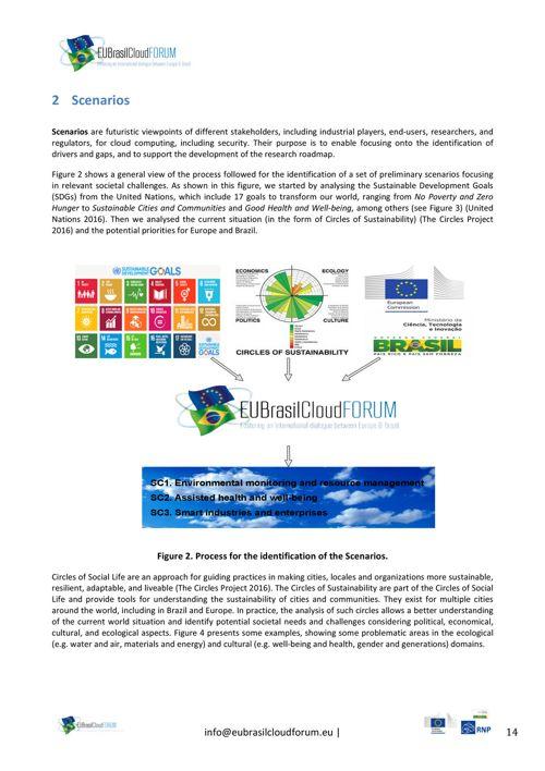 EUBrasilCloudFORUM Roadmap | EUBrasilCloudForum
