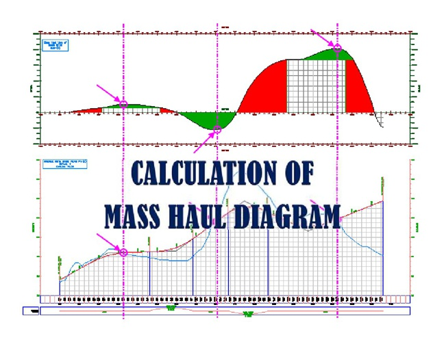 Mass Haul Diagram Tutorial By Mohamad Kelana Flipsnack
