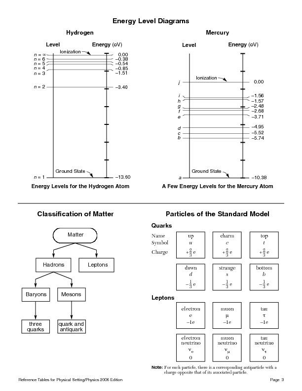 physics reference table 2006 rh cdn flipsnack com physics reference table pdf physics reference table 2016