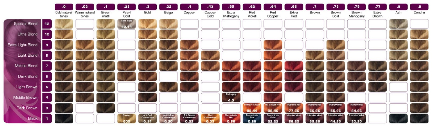 So Color Shade Chart Keune So Pure Color Shade Chart