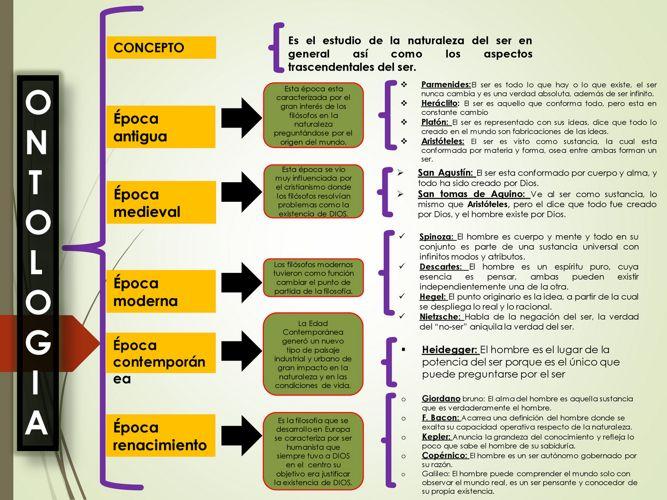 Cuadro Sinoptico De La Ontologia 3 By 1juan Flipsnack